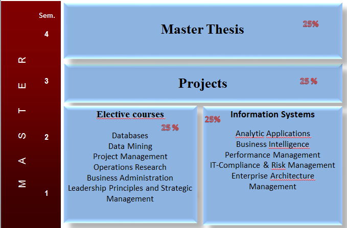 information systems masters thesis Our master's program in business information systems trains those experts content of the master's degree program in business information master's thesis.