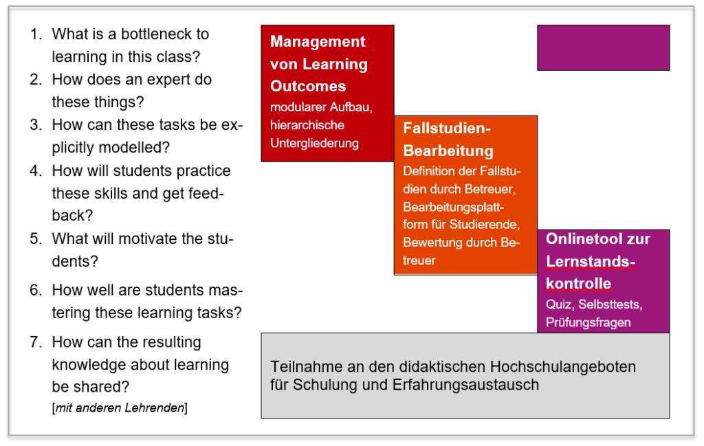 Abbildung 1: Lernschritte nach Middendorf und Pace [4] und deren Abdeckung durch die vorgeschlagenen Lehrinnovationen