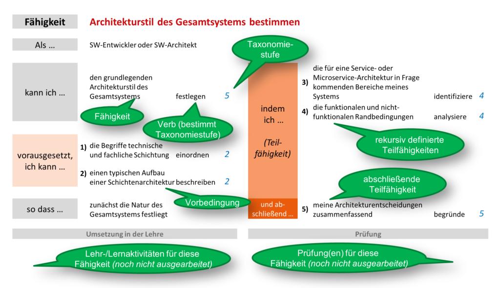 Abbildung 2: Beispiel für eine (Teil-)Fähigkeit im Architekturentwurfsprozess, in Form einer rekursiv aufgebauten und untergliederten Learning Outcomes