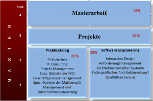 Struktur des Masterstudums Informatik Studienrichtung Software Engineering