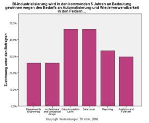 Bedeutung der DWH/BI-Automatisierung