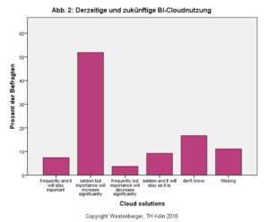 Derzeitige und zukünftige Nutzung von BI-Clouds