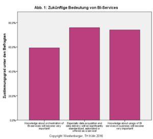 Zukünftige Bedeutung von BI-Services